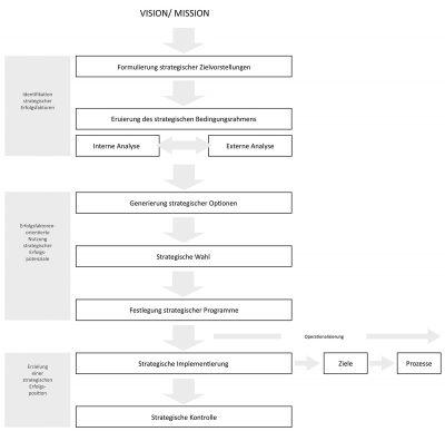 AbbildungenDiss_KEF-Managementprozess