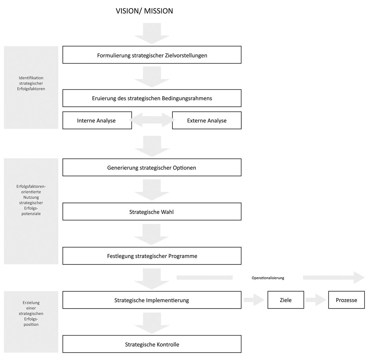 Groß Kostenlose Strategische Planvorlage Ideen - Beispiel ...