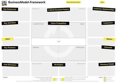 BMC Framework