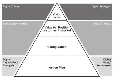 Context-Strategy-Capability